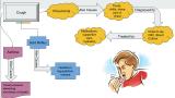 Creating Interactive Flowcharts in @Google Slides Using Hyperlinks – #DemonstratingUnderstanding of Diseases in Anatomy & Physiology #gsuiteEDU #edtech@GoogleEDU