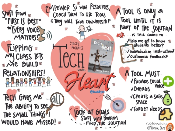 Tech with Heart Sketchnote