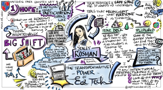 Sketchnote, Rapid Panel, Country Day School, March 2021